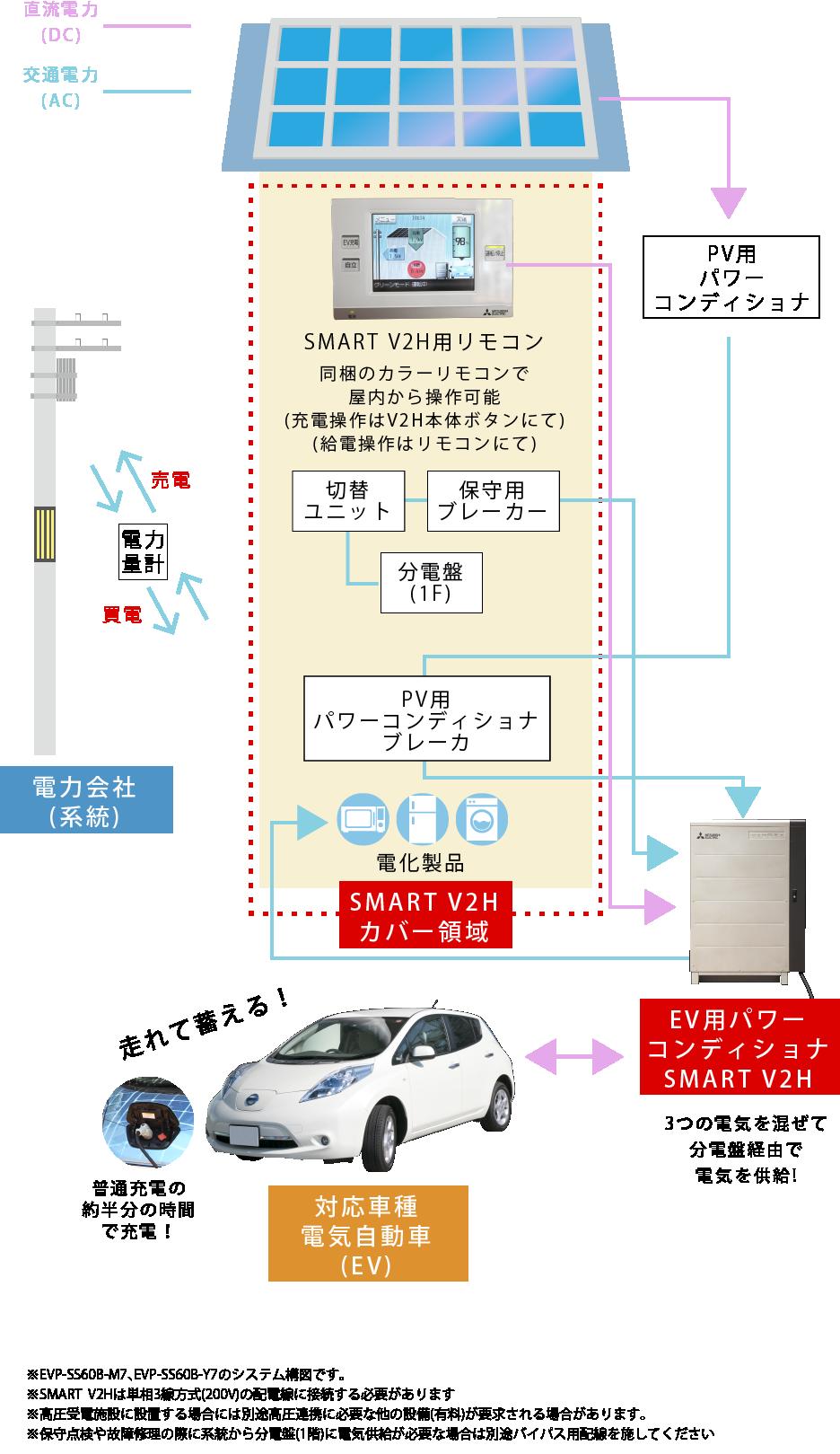 スマートV2Hの詳細説明図
