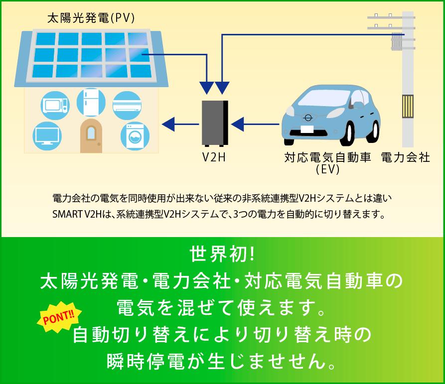スマートV2Hの説明図(停電時の切換)