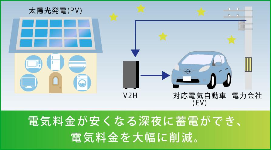 スマートV2Hの説明図(深夜の蓄電)
