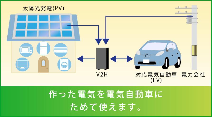 スマートV2Hの説明図(発電と蓄電)