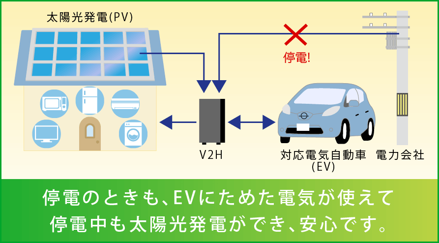 スマートV2Hの説明図(停電時)